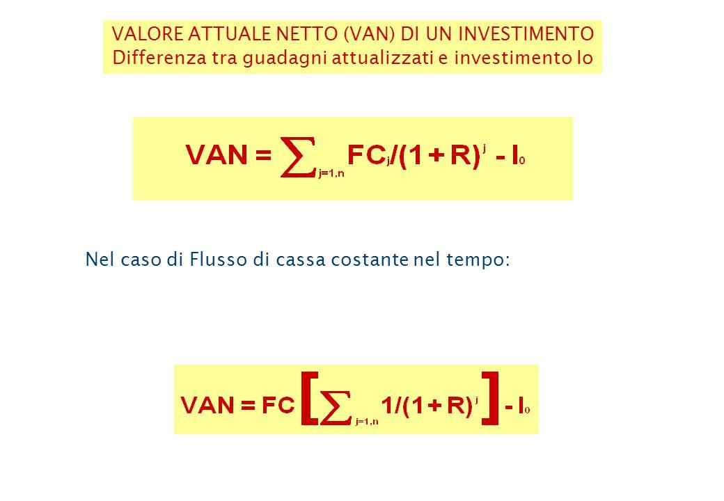 FA = [(1+ R)n -1] /[r(1+R)n]